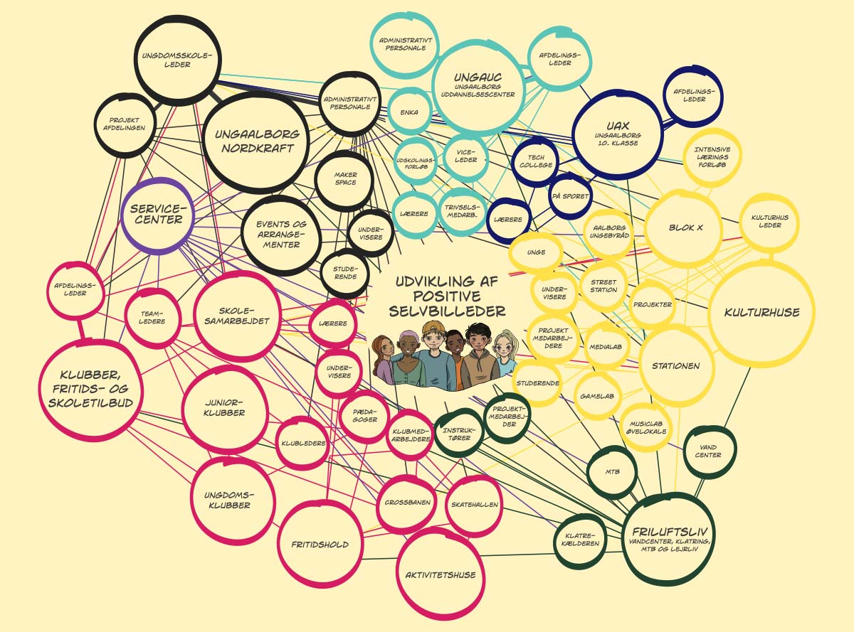 Illustration som viser sammenhængen mellem alle afdelinger og funktioner i UngAalborg