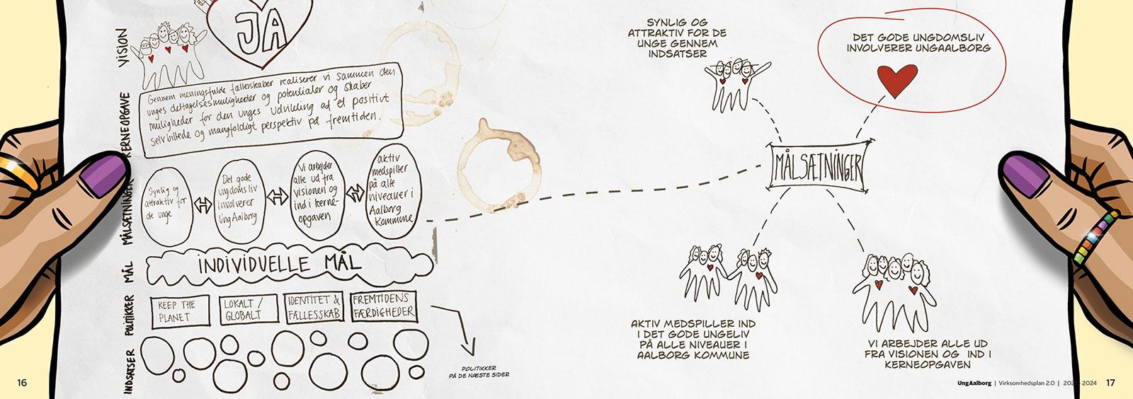 Tegning af målsætninger for UngAalborg